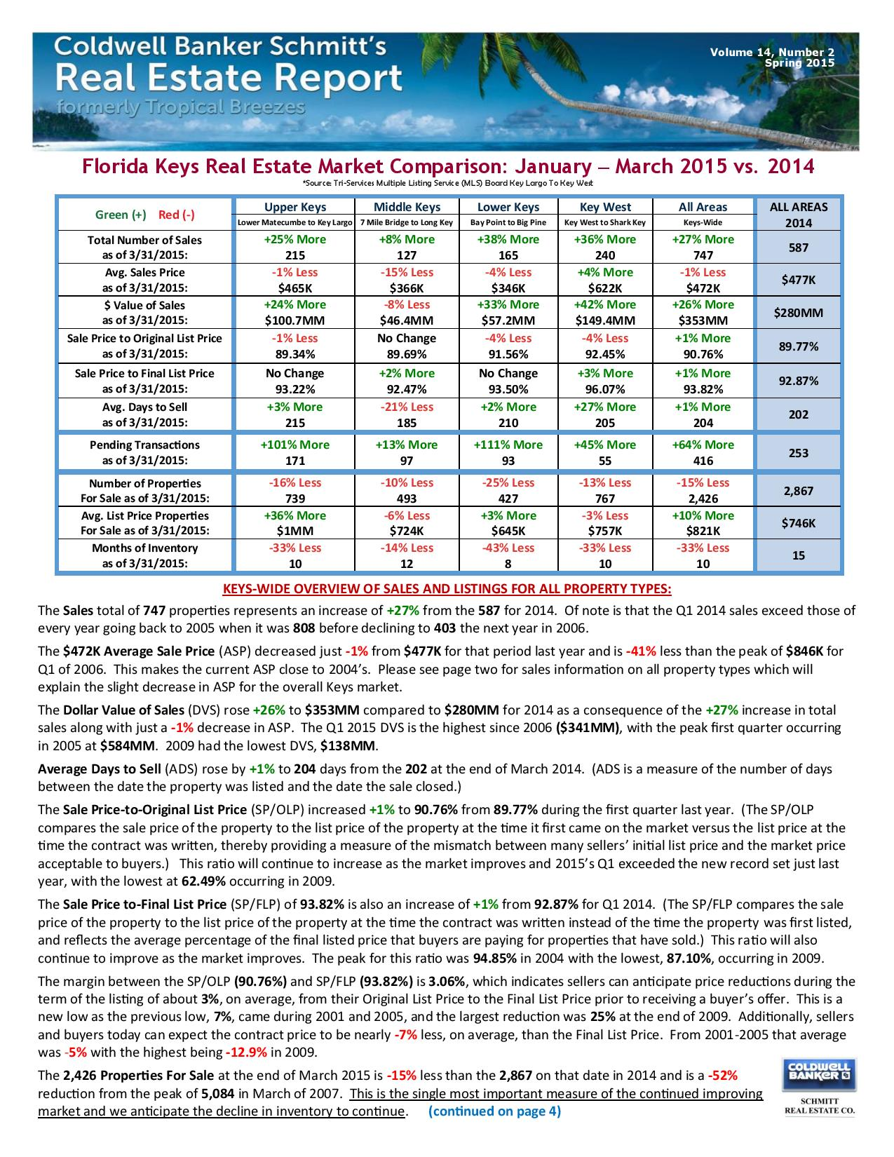 Spring 2015 Key West Real Estate Report Released